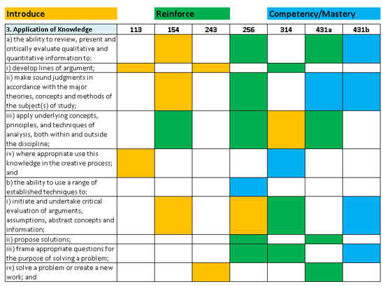 Small portion of a curriculum map